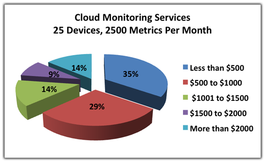 Cloud-Monitoring-Services-25-Devices