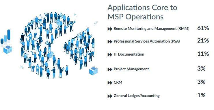 Statistics showing which core applications are most important for running an MSP business
