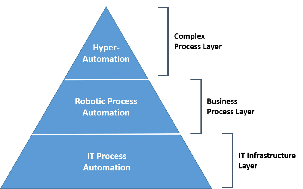 The Evolution of Automation Technologies